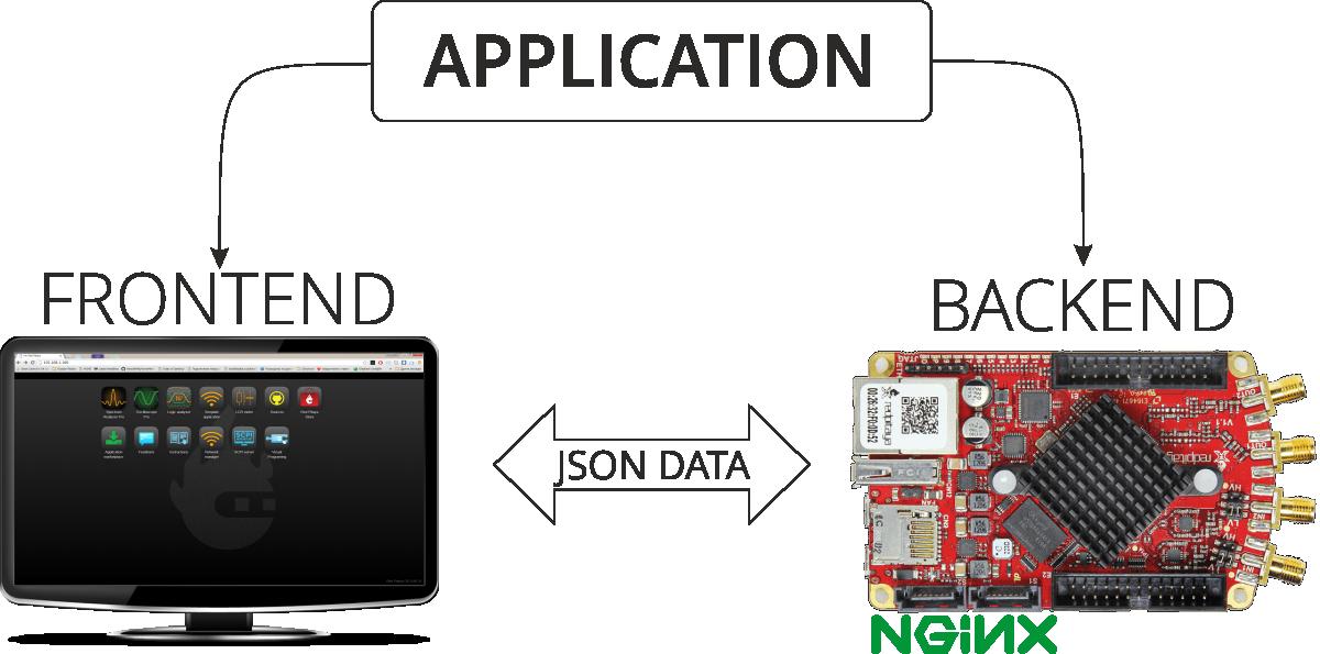 3 2 1 1  System overview — Red Pitaya STEMlab 0 97 documentation