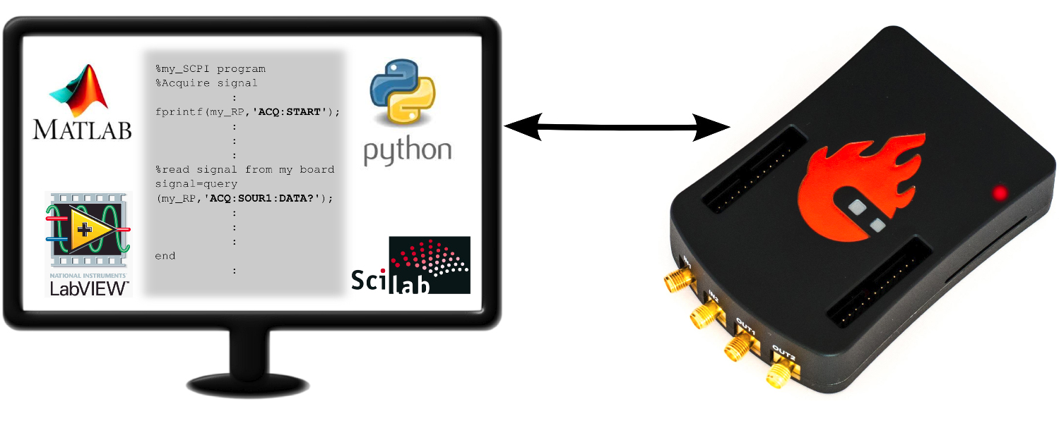 24 Remote Control Matlab Labview Scilab Or Python Red Pitaya