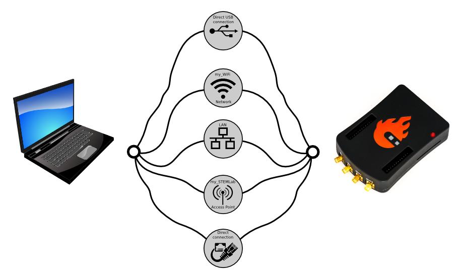 point wifi avec pc